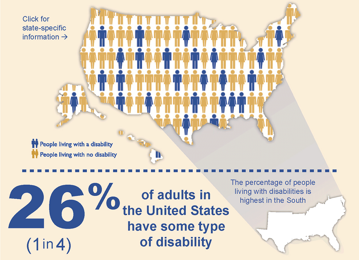 CDC Infographic showing percentage of adults with a disability in the United States